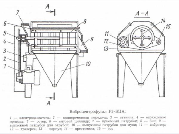 Вибросито цилиндрическое Р3-БЦА РЗ-БЦА Виброцентрофугал