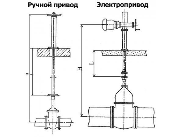 Колонка управления задвижками под электрический привод