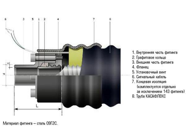 Трубы Касафлекс и их полные аналоги. Удивительные цены на аналог!