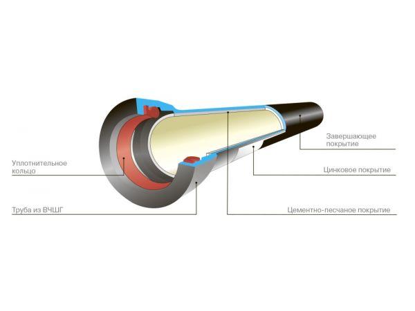 Труба чугунная, канализационные трубы, труба чугунная канализационная,