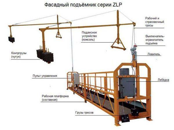 Навесные фасадные подъемники (люльки) серии ZLP 630, ZLP-800, ZLP-1000