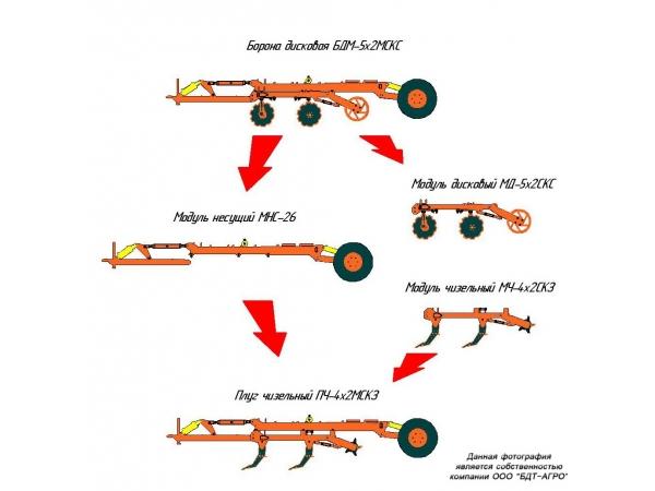 Бороны дисковые модульные БДМ-М двухрядные от 2,4 до 9,3 метров