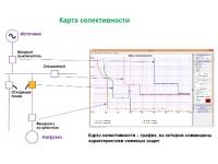 Проектирование устройств релейной защиты и автоматики
