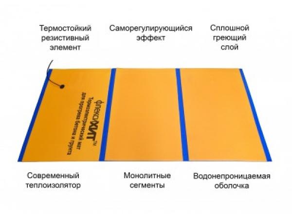 Инфракрасные нагреватели для интенсификации строительства