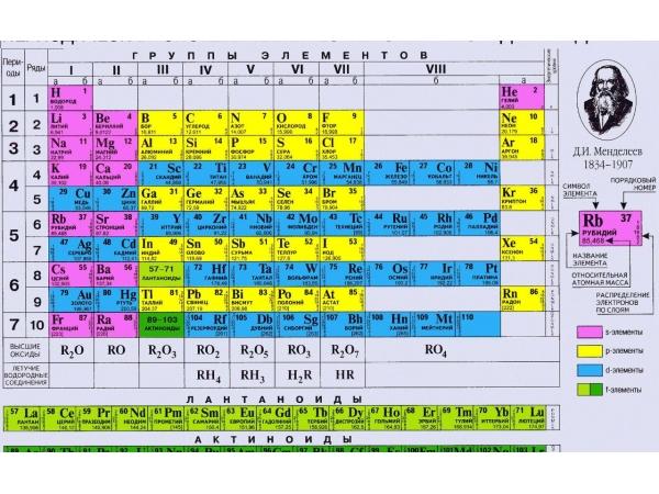 Утилизация промышленной химии