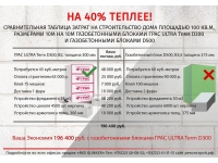 Теплоизоляционный автоклавный газобетон ГРАС ULTRA Term