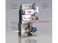 Тепловентиляционный генератор