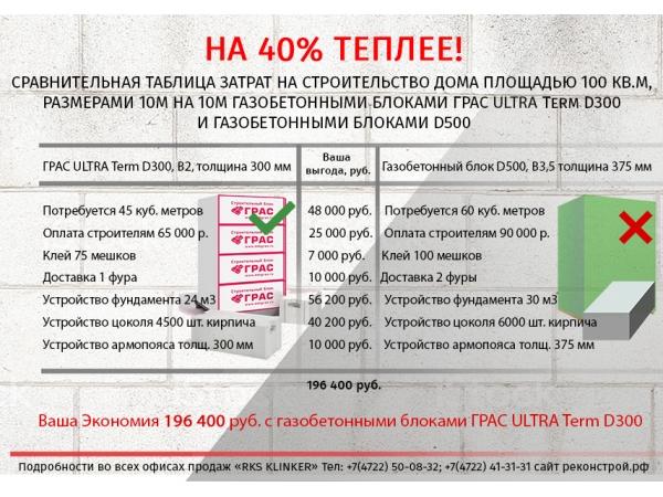Инновационный газобетонный блок - ГРАС ULTRA Term D300, B2,0