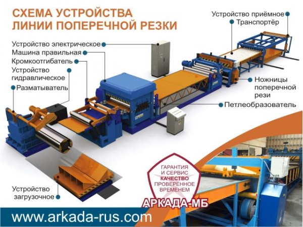 Автоматическая линия поперечной резки рулонного металла