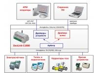 Контроллер DevLink-C1000 и Драйвер-шлюз для распределенных систем учет