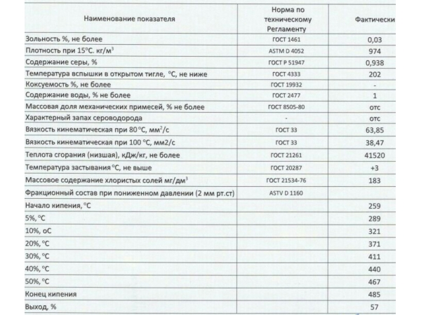 Реализуем МАЗУТ  М-100, сера 0,9   – 32 300 р/тонна