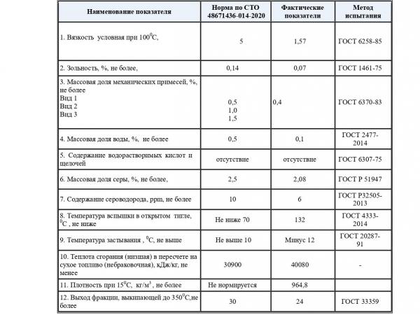 Реализуем МАЗУТ  М-100 , сера 2,08  – 24 800 р/тонна