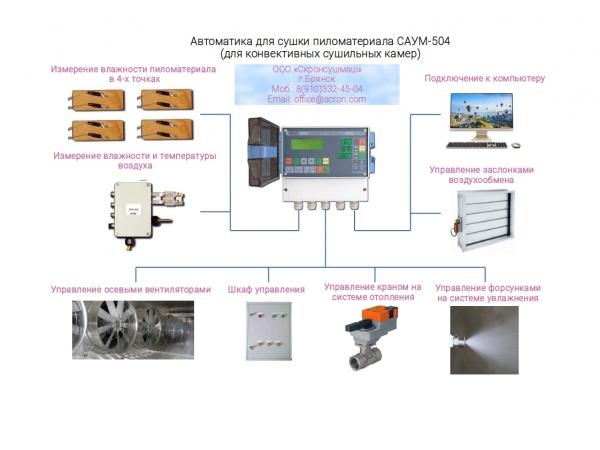 Автоматика САУМ-504 для сушильных камер древесины